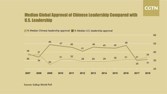 Median global approval of China's leadership compared with the U.S. [Photo: CGTN]